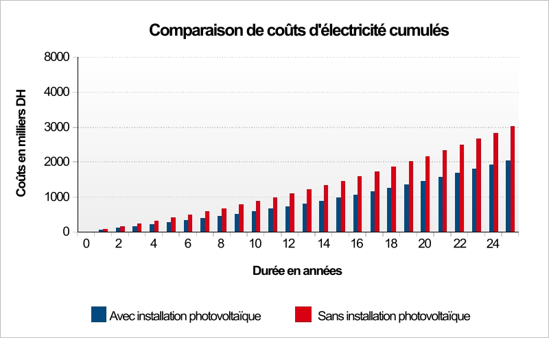 Diagrame montrant la rentabilité de la production photovoltaique par année